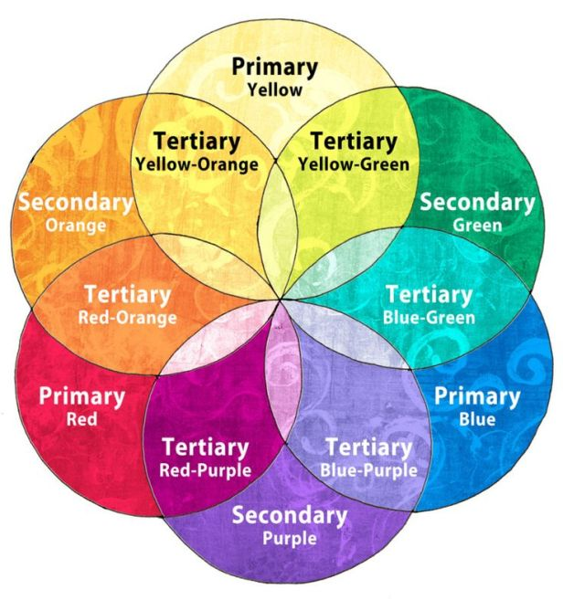 01405e89866555b95db805967707415f--colour-theory-colour-wheel