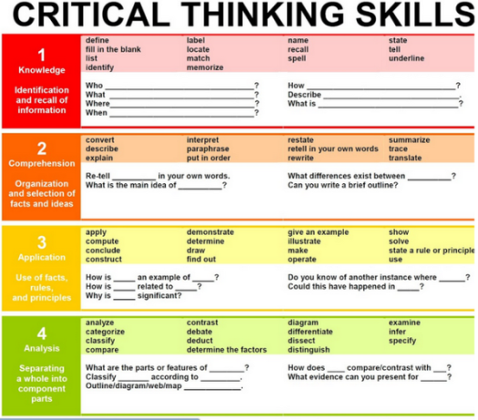 4-Steps-Critical-Thinking
